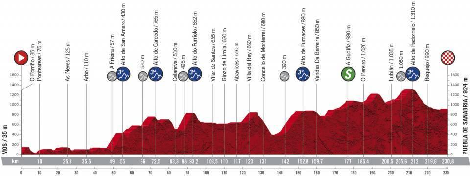 Vuelta 15 - 2020