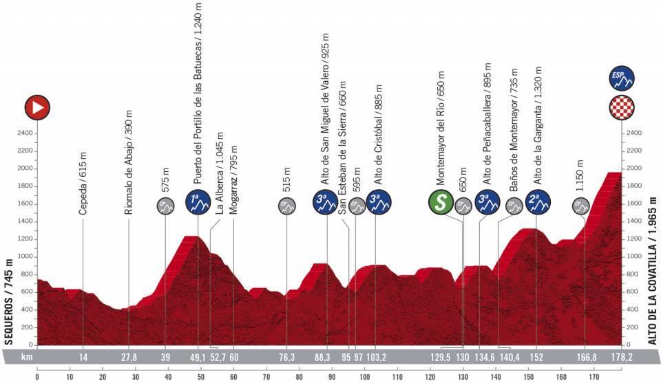Vuelta 2020 - stage 17