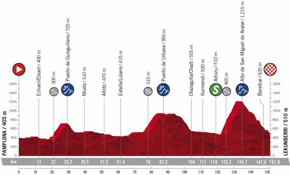 Vuelta - stage 2