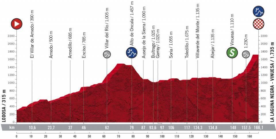 Vuelta - stage 3