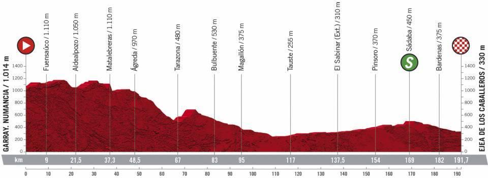 Vuelta - 4. etape