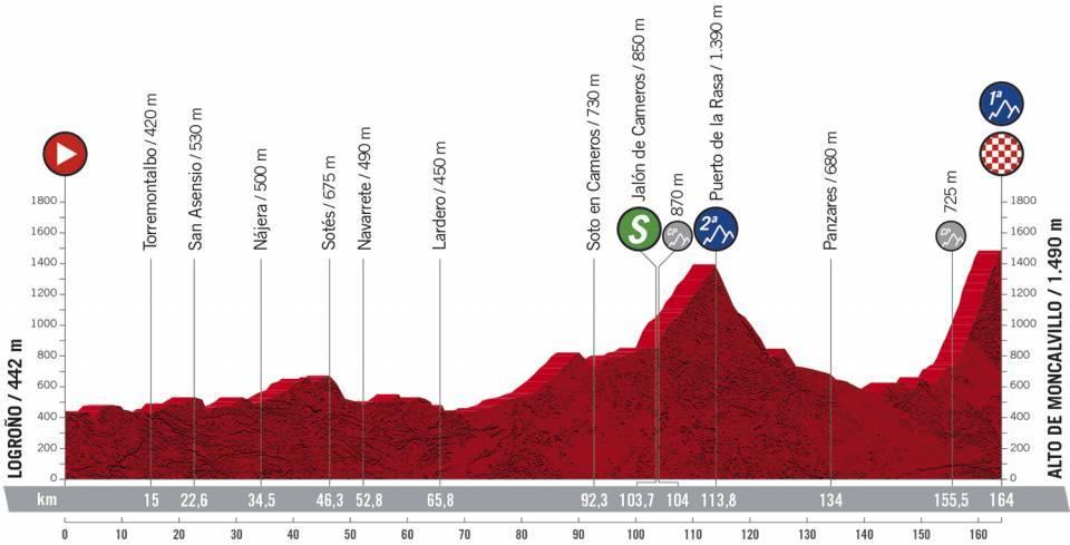 Vuelta - stage 8