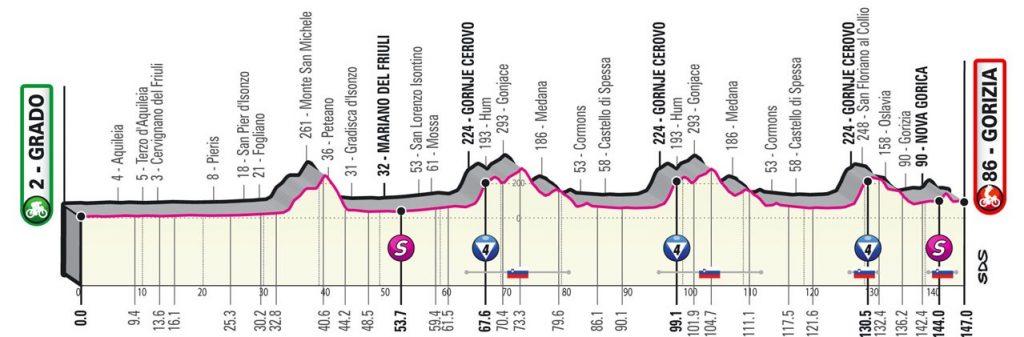 Giro 15- etape
