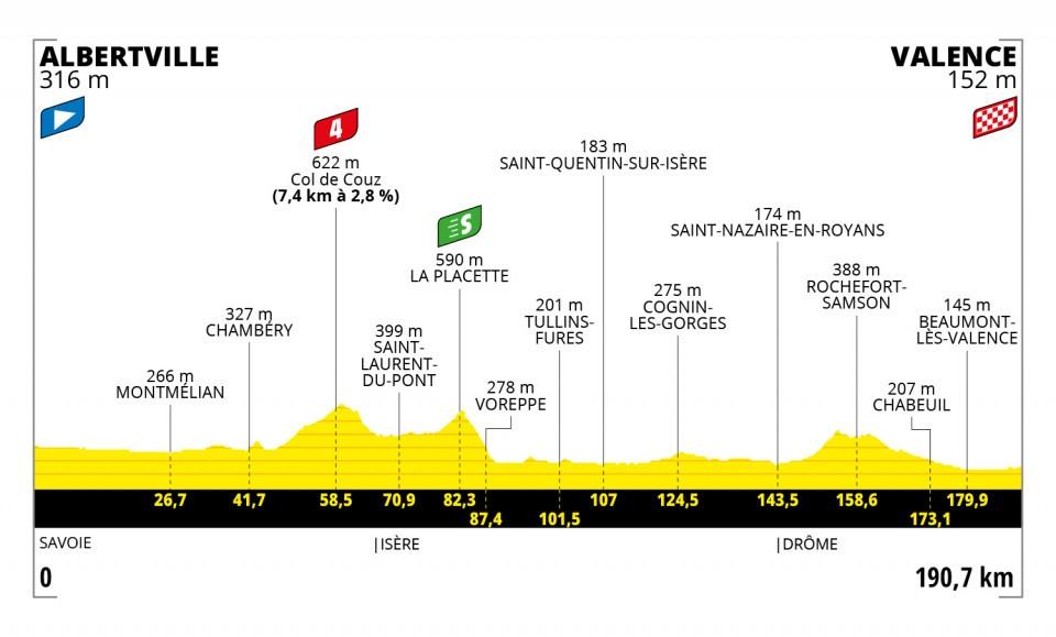 Tour 2021 - 10. etape