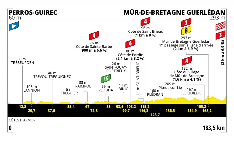 Tour 2021 - 2. etape
