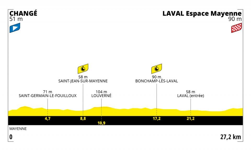 5- etape Tour 2021