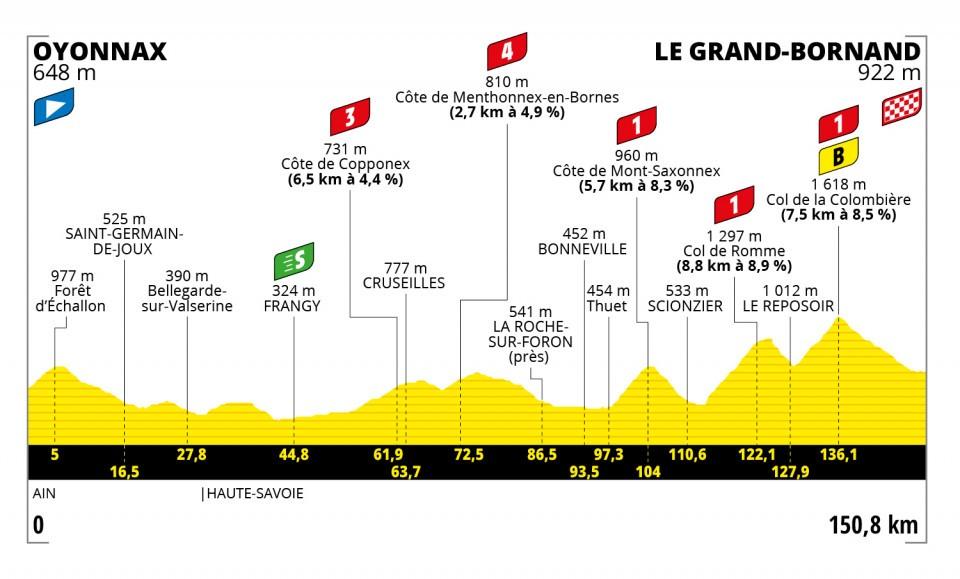 8. etape - 2021